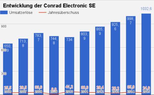 Conrad Electronic Umsatz