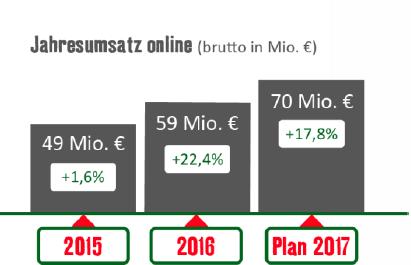 Fressnapf Online-Umsatz
