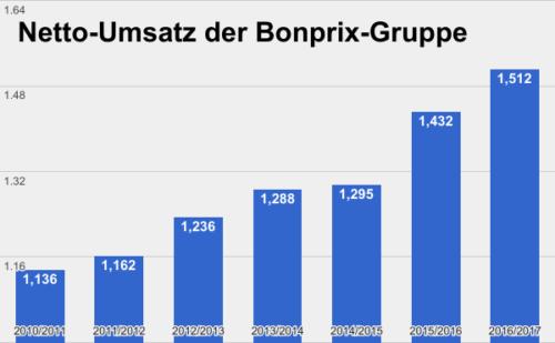 Bonprix Umsatz