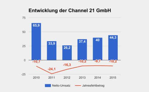 Channel21 Umsatz