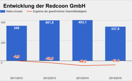 Redcoon Umsatz