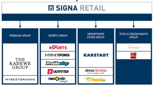 Signa Retail