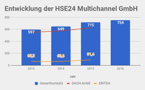 HSE24 Umsatz