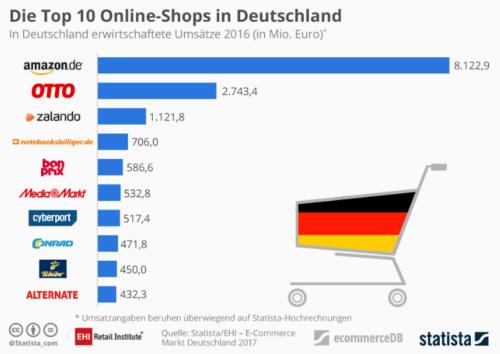Größte Online-Shops