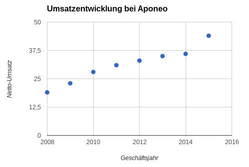Aponeo Umsatz