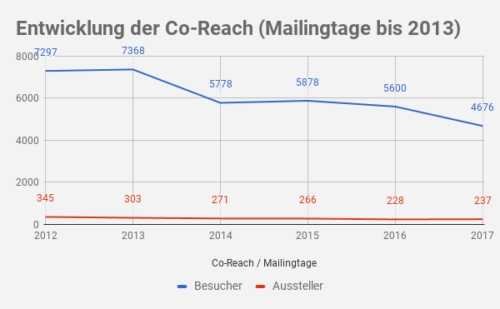 Co-Reach Besucher