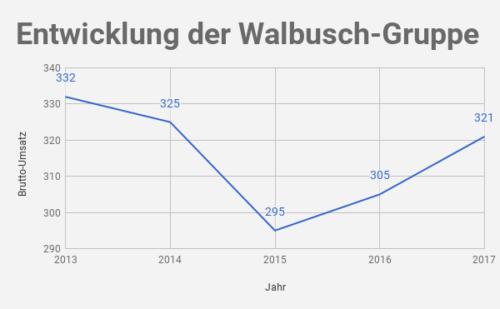 Walbusch Umsatz