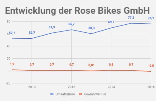 Rose Bikes Umsatz