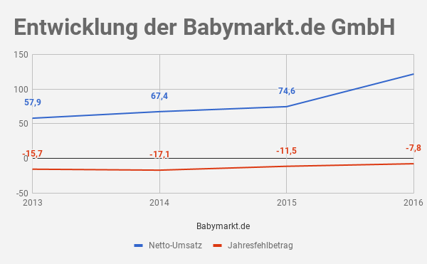 Babymarkt.de Umsatz