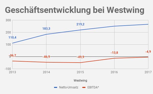 Westwing Umsatz