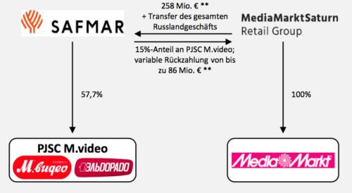 MediaMarkt Russland