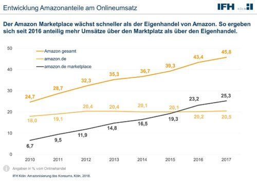 Amazon Umsatz
