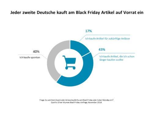 Black Friday Umfrage