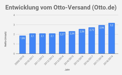 Otto Umsatz