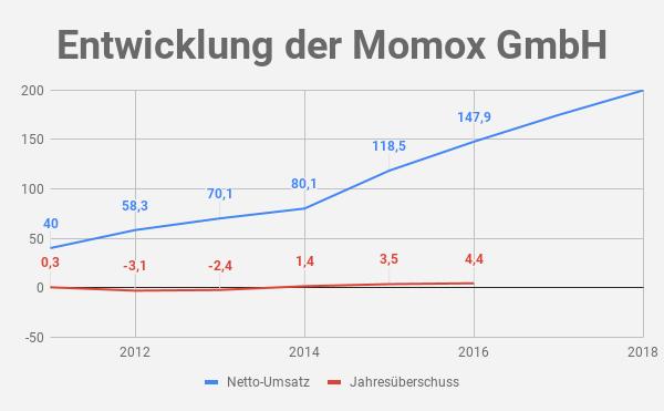 Momox Umsatz