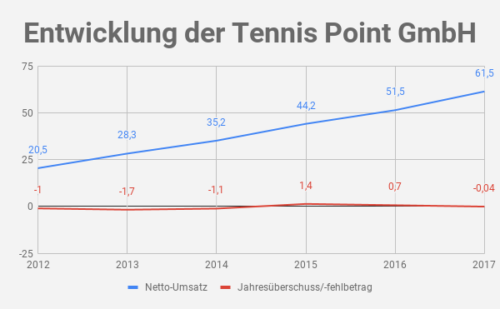 Tennis Point Umsatz