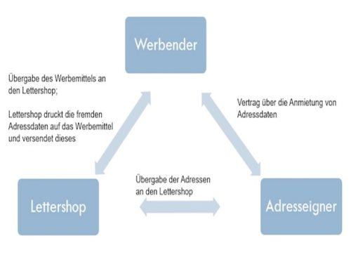 Lettershop-Verfahren