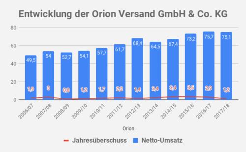 Orion Umsatz