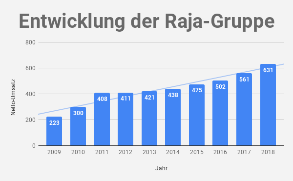 Raja Umsatz