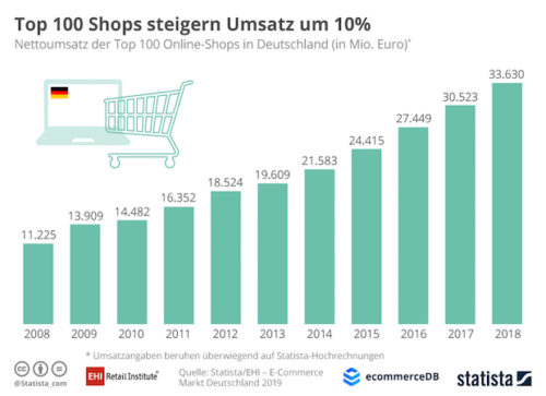 EHI Retail Shop-Ranking