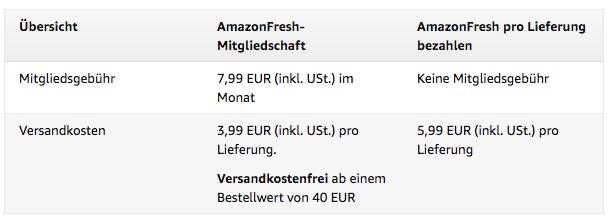 Amazon Fresh Konditionen