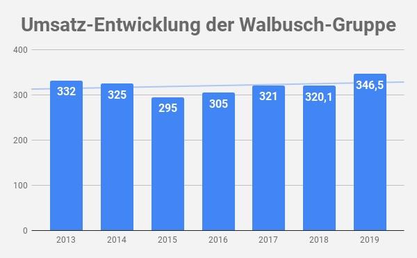 Umsatz Walbusch
