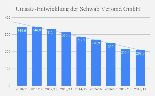 Schwab Versand Umsatz