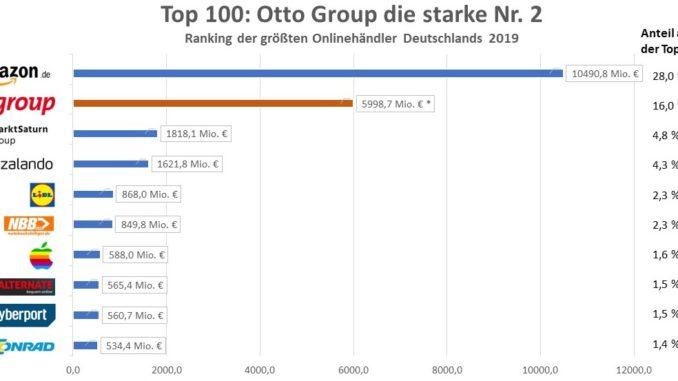 Otto Group Umsatz