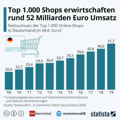 Umsatz E-Commerce