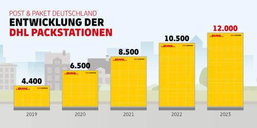 Packstationen Deutschland