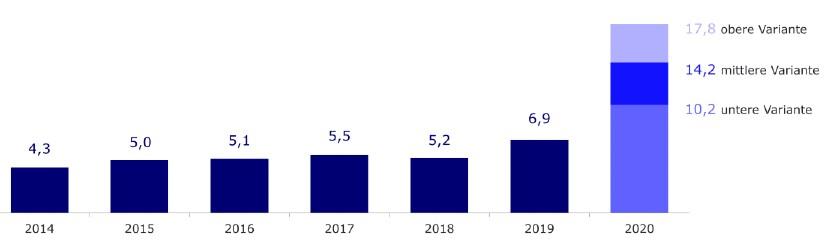 Online-Marktvolumen 2020