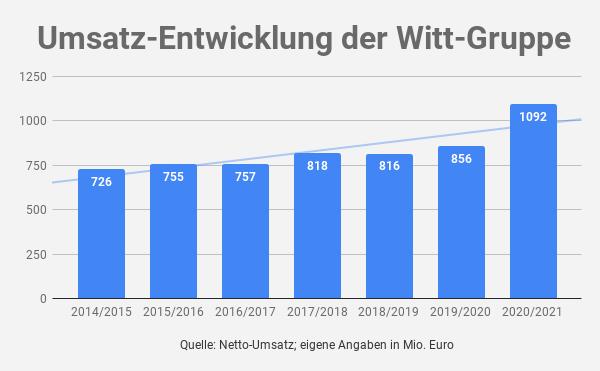 Umsatz Witt-Gruppe