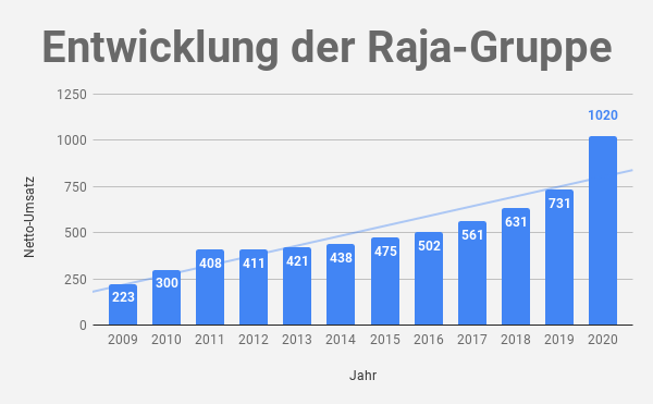 Umsatz der Raja-Gruppe